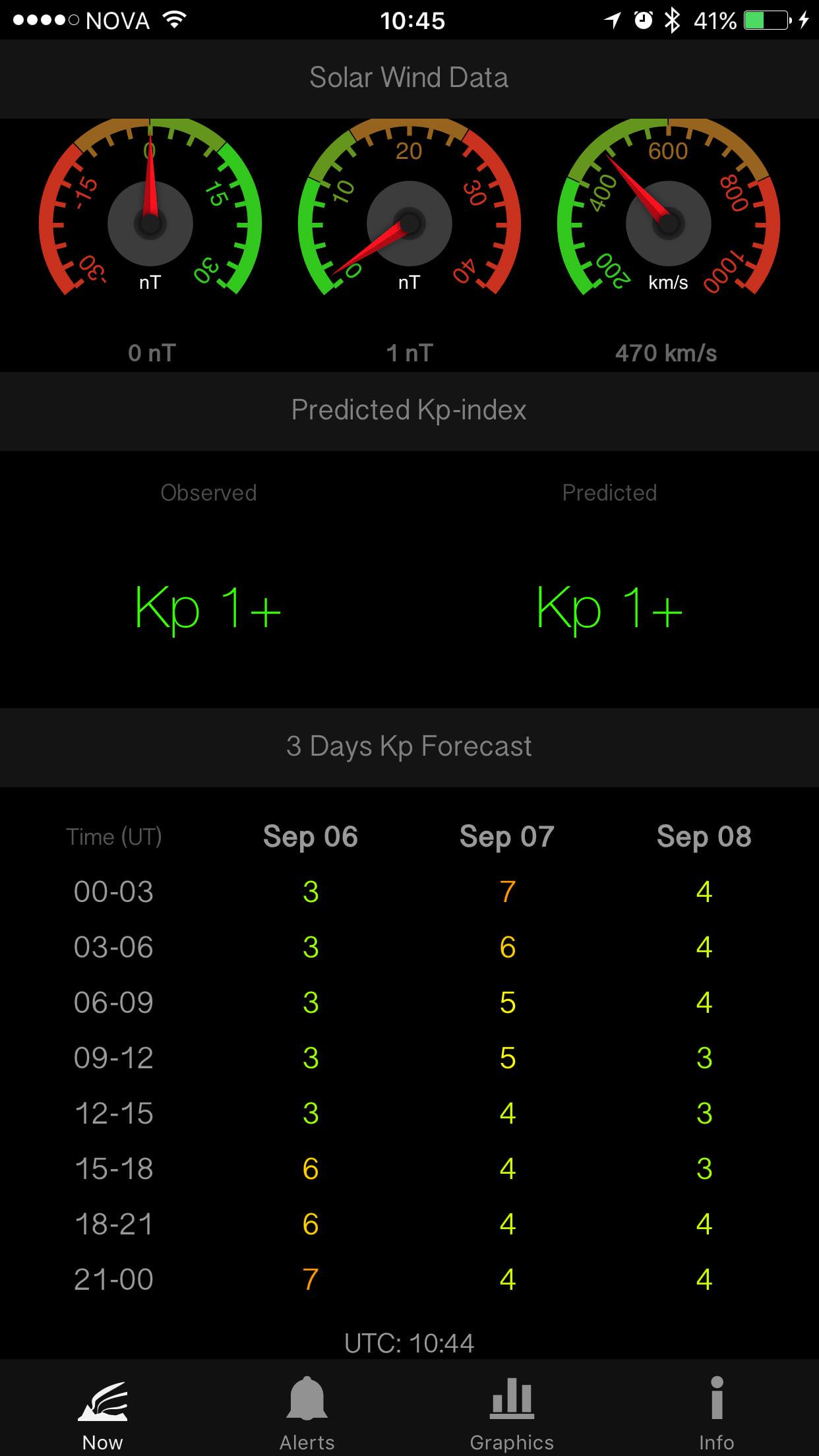 AuroraNow probability forecast